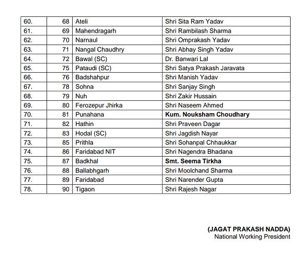 haryana-bjp-candidate-list-3