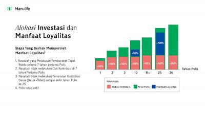 Mission syariah, produk asuransi syariah Manulife Indonesia