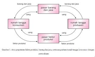 Gambar Tabel Kegiatan Konsumen dan Produsen Ekonomi 2 Sektor