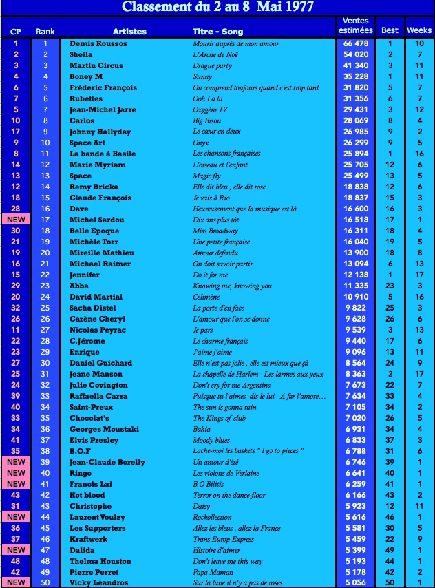 charts singles top 50 en france 8 mai 1977. Black Bedroom Furniture Sets. Home Design Ideas