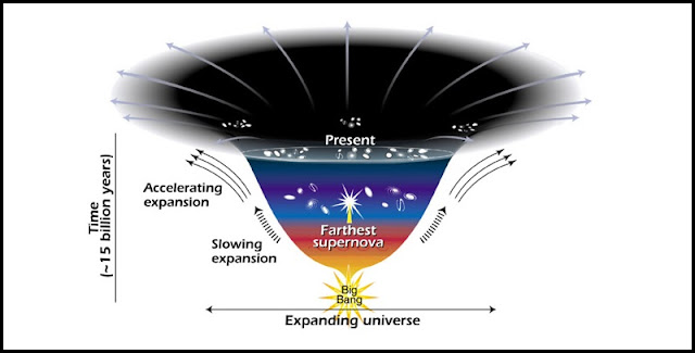 Diagram representing the accelerated expansion of the universe due to dark energy. Image credit: Ann Feild (STScI)