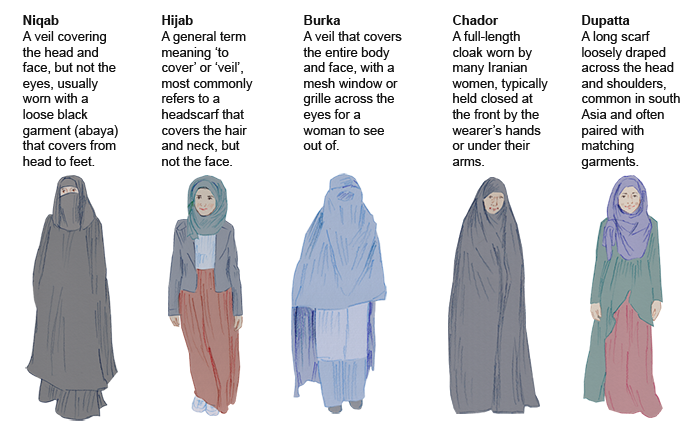 Image result for type of islamic veils blogspot.com