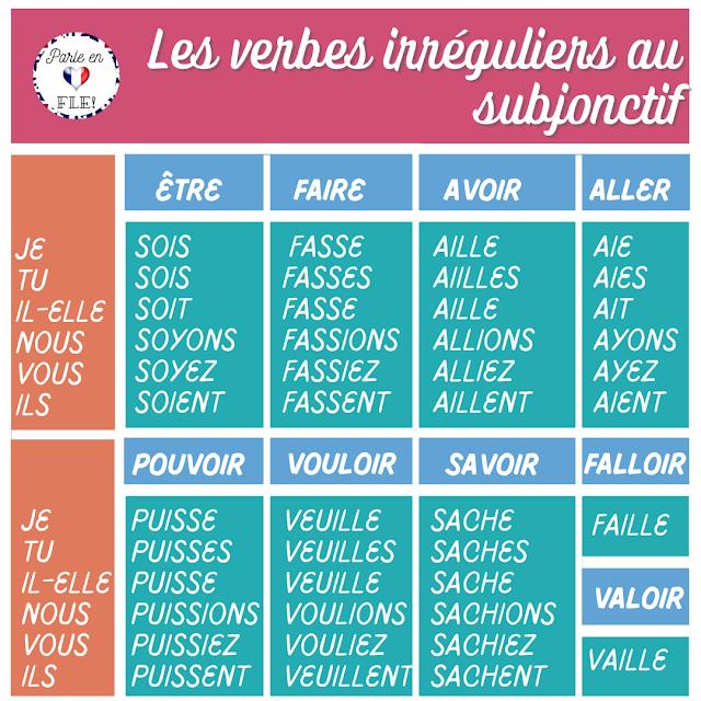Subjonctif - czasowniki nieregularne 5 - Francuski przy kawie