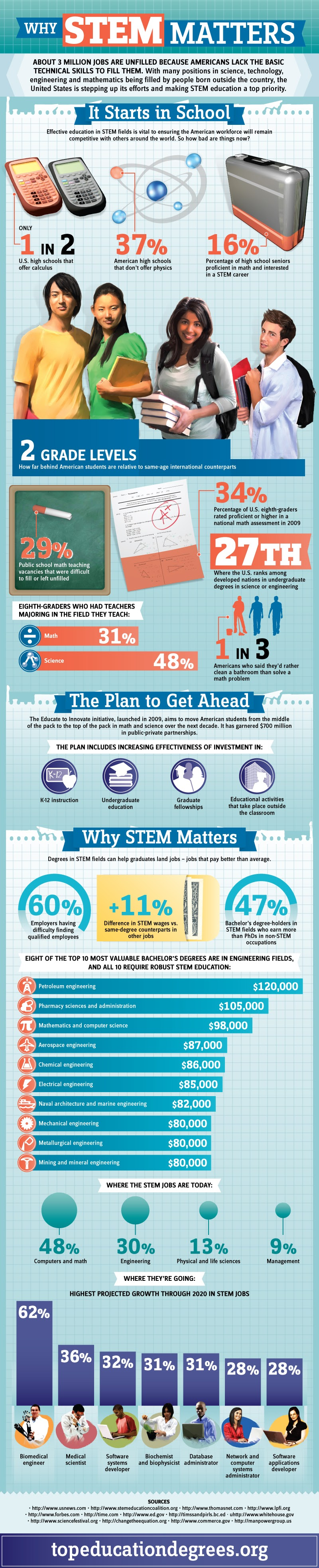 Why Stem Matters #Infographic