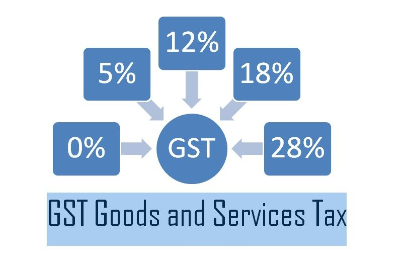 GST Return Filing Online in Ghaziabad