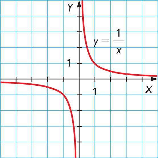 y=x的1_Functions and Transformations - Mind42