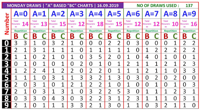 Kerala Lottery Result Winning Numbers A based BC Chart Monday 137 Draws on 16.9.2019