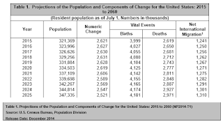 Census Population Change