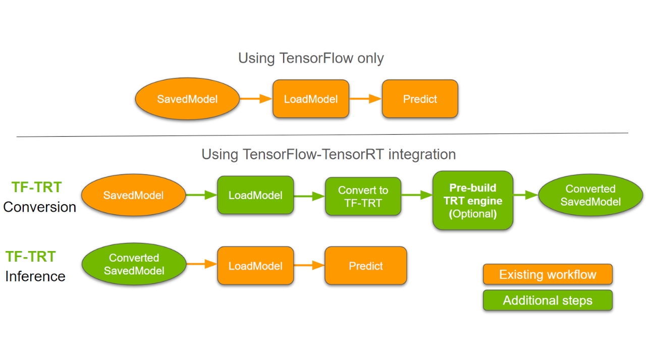 Leveraging TensorFlow-TensorRT integration for Low latency Inference