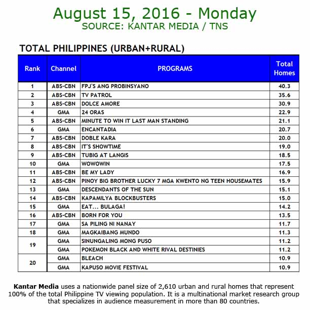 Kantar Media National TV Ratings - Aug 15, 2016