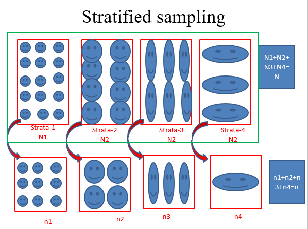Stratified sampling| Definition, Allocation rules with advantages and disadvantages