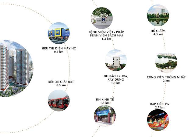 Liên kết tiện ích chung cư Imperial Plaza