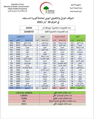 الموقف الوبائي والتلقيحي اليومي لجائحة كورونا في العراق ليوم الجمعة الموافق 28 ايار 2021