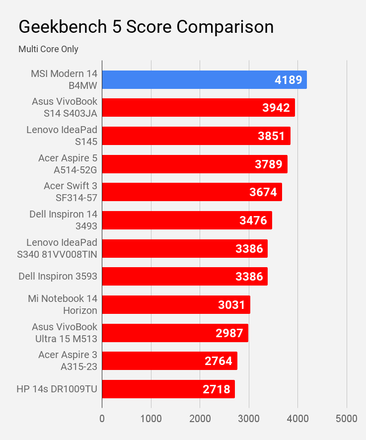 Geekbench 5 multi core score comparison with other laptops of price under Rs 60K.
