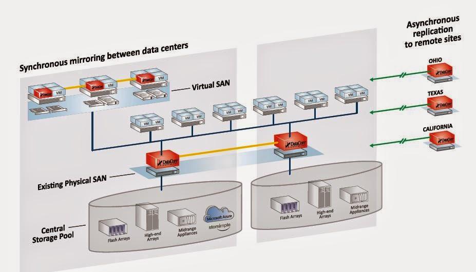 "Microsoft Azure StorSimple ist ""DataCore Ready"" / Präsentation auf der Powering the Cloud"