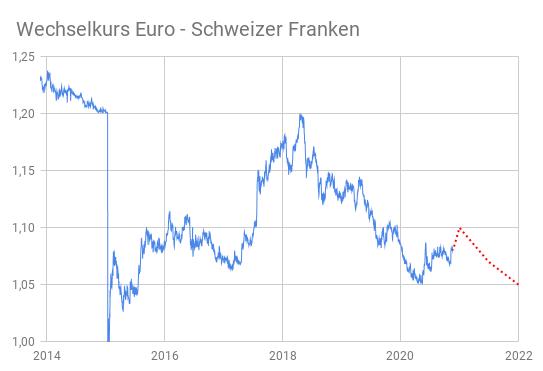 Devisendiagramm Euro Schweizer Franken Kursentwicklung 2014-2020