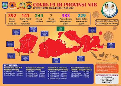 Update Hari Ini, Bertambah Lagi 18 Kasus, Total Covid-19 di NTB Jadi 392