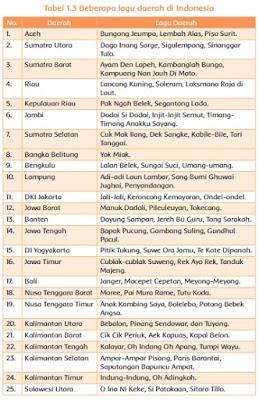 Tabel 1.3 Beberapa lagu daerah di Indonesia www.simplenews.me