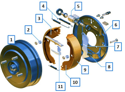 Bagian-bagian komponen-komponen rem tromol adalah