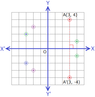 Reflection of points about X-axis on a graph.