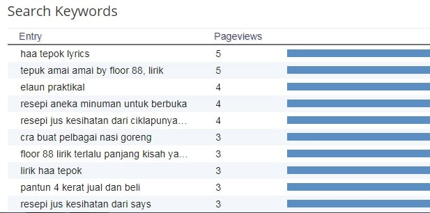 top 10 keywords blog