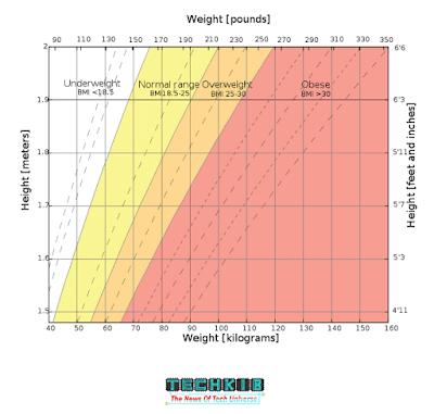 Ranges of BMI values
