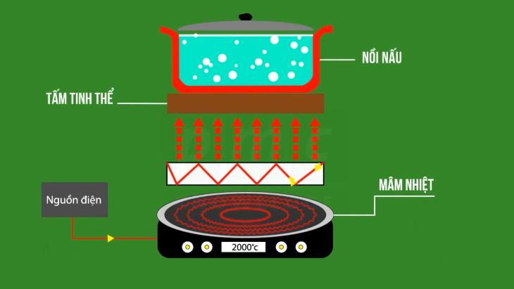 Phân biệt giữa bếp từ và bếp hồng ngoại về cấu tạo và nguyên lý hoạt động