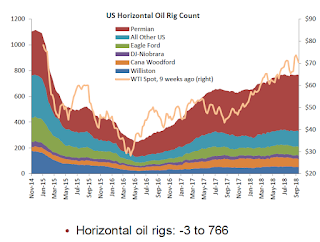 Oil Rigs Decline Slightly