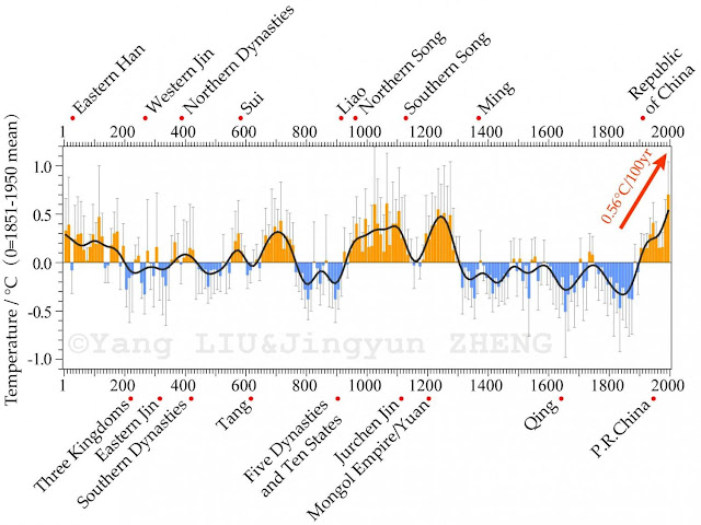 Warm periods in the 20th century are not unprecedented during the last 2,000 years