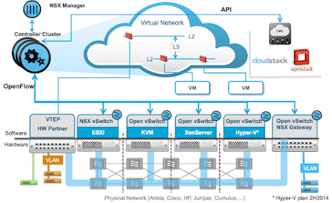 Introduction to VMware NSX for vSphere