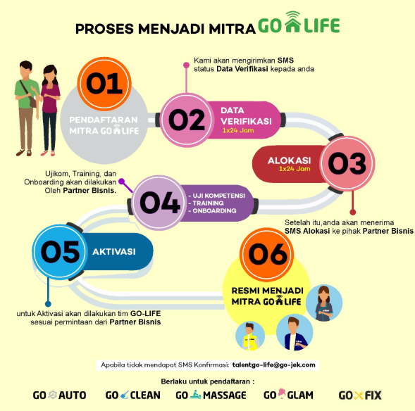 Cara Daftar Mitra Go Life Gojek Secara Online Kumpulan Remaja