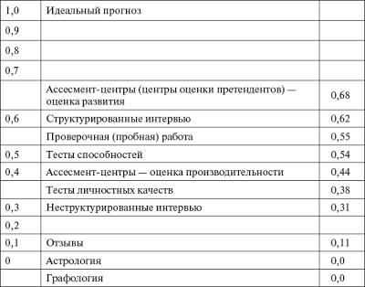 валидность инструментов оценки персонала
