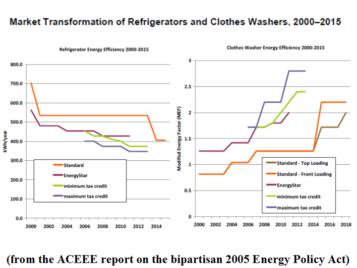 NewEnergyNews: THE EFFICIENCY BENEFITS OF BIPARTISANSHIP