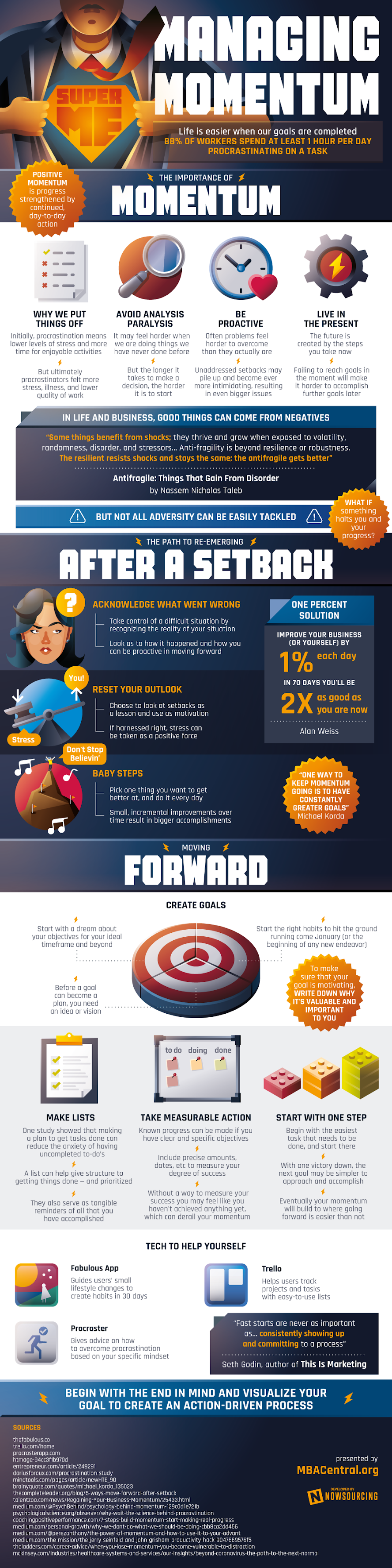Managing Momentum #infographic