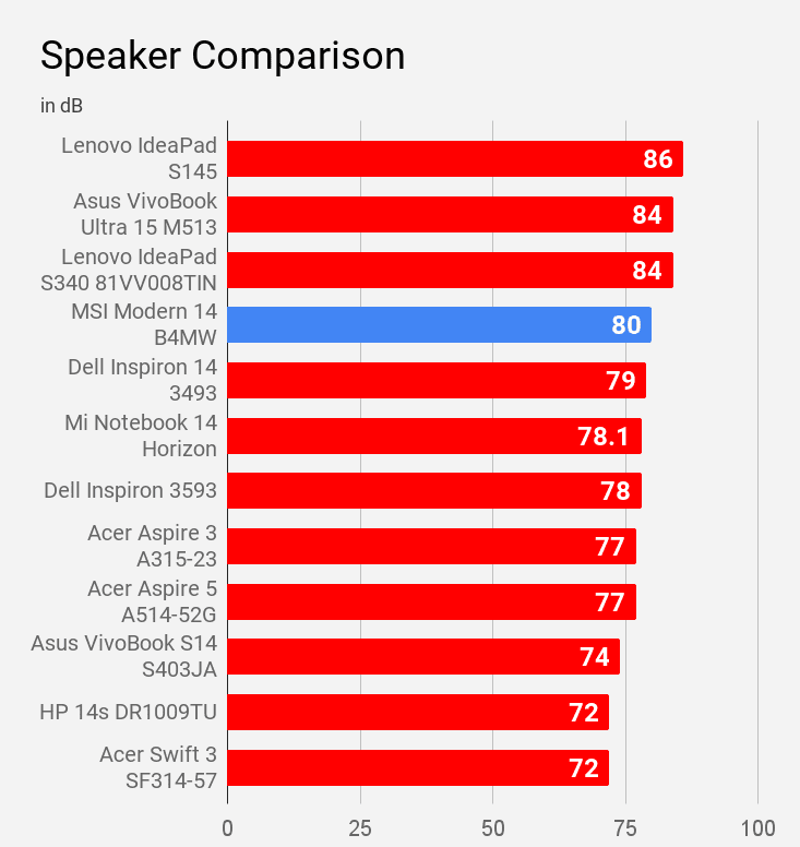 Speaker of MSI Modern 14 B4MW is compared with other laptops of price under Rs 60K.