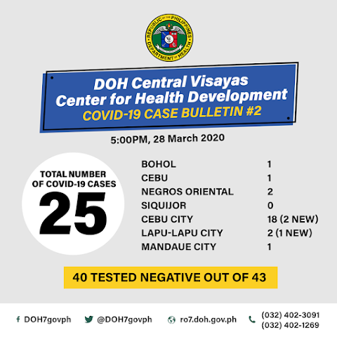Province of Cebu Numbers of Positive Cases of Coronavirus or Covid-19 Increased to 22