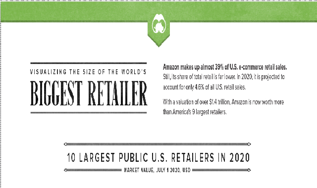 Visualizing the Size of Amazon, the World's Most Valuable Retailer #infographic
