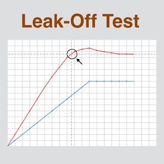 leak off test procedures CALCULATIONS graph