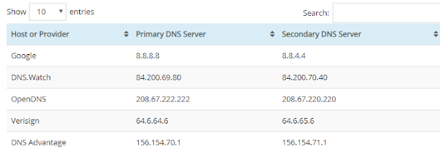 What is Free and Public DNS Server List | Benefits of Private Public DNS Servers