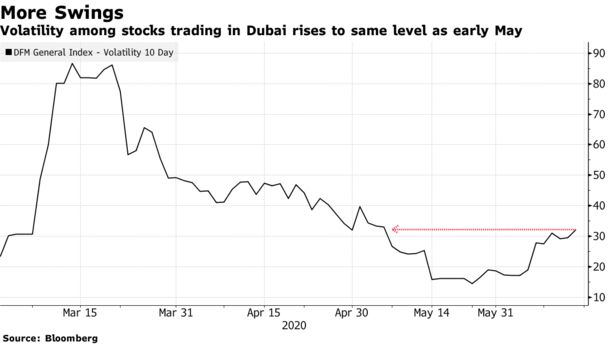 #Dubai Stocks Lead Gulf Losses as Banks Face Pressure: Inside EM - Bloomberg
