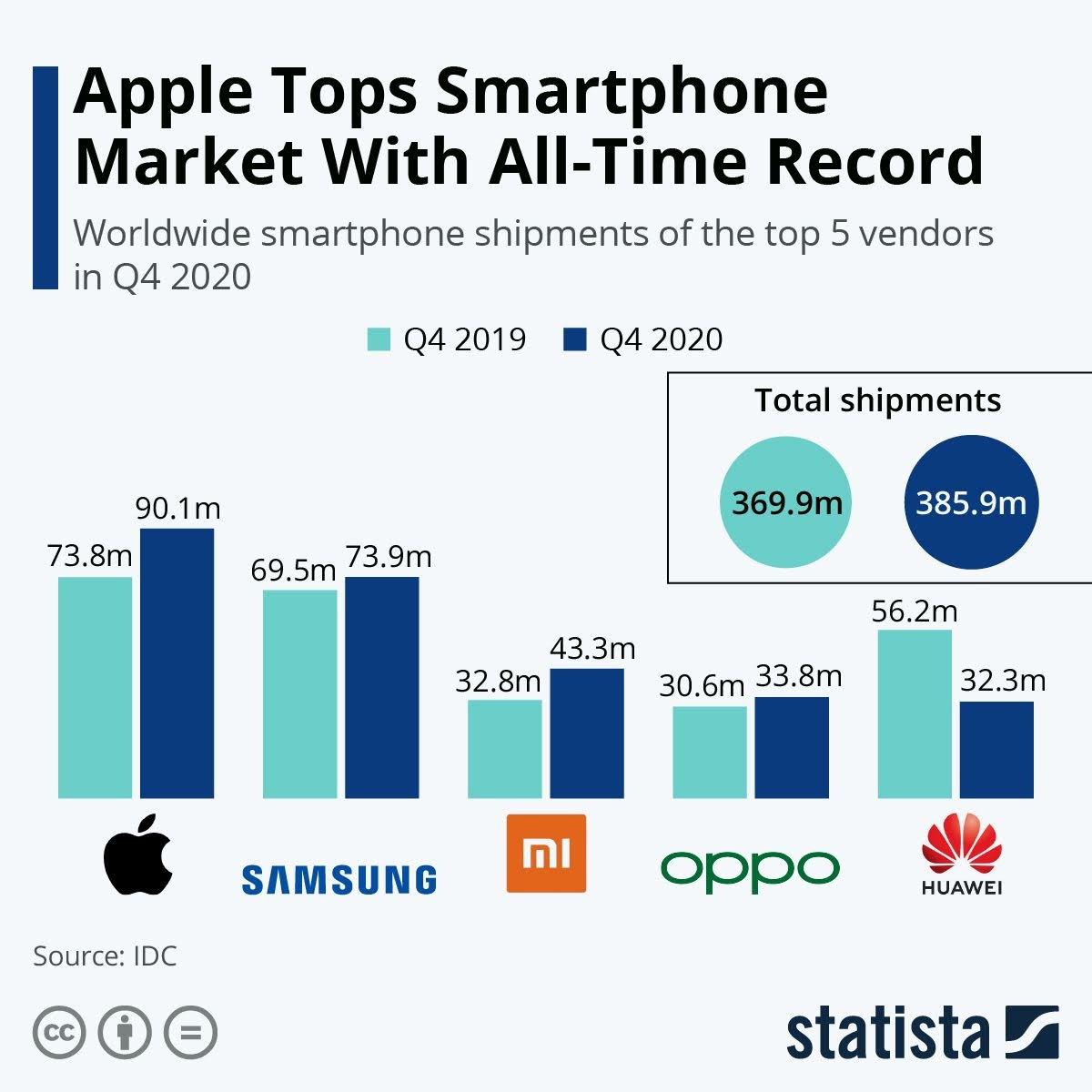 apple-tops-smartphone-market-with-all-time-record-infographic
