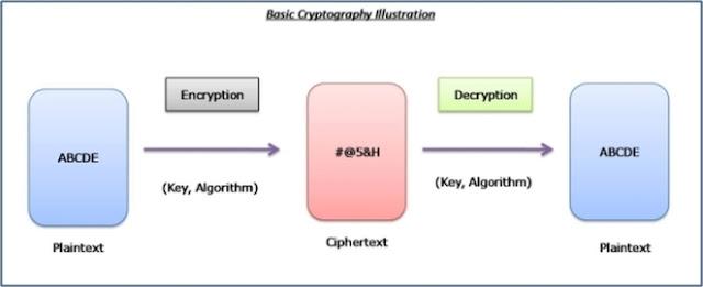 Kriptografi adalah