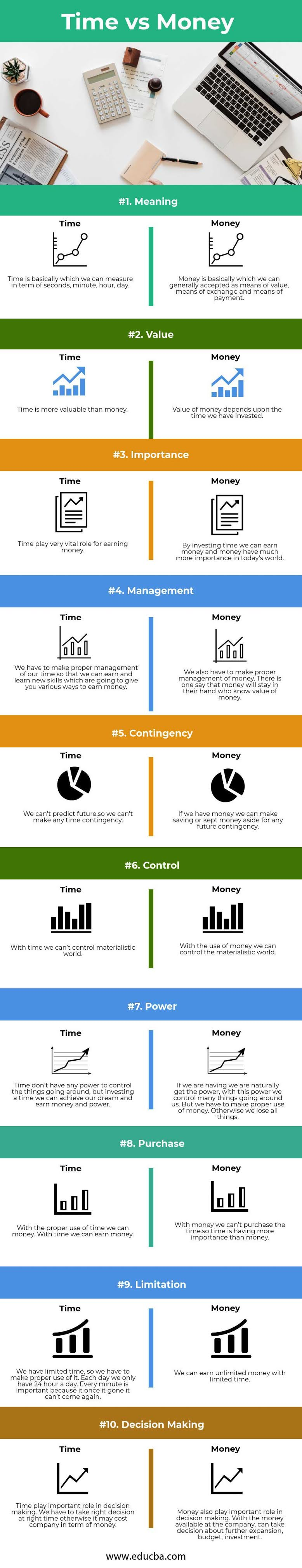 Time vs Money #infographic