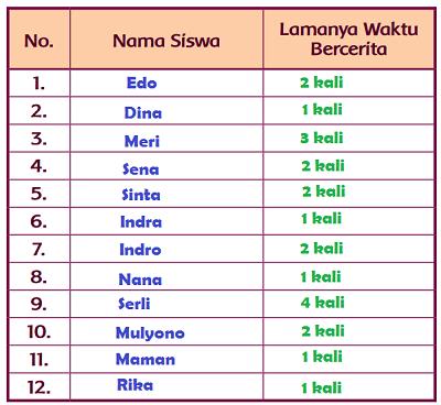 Tabel Lamanya Waktu Siswa Bercerita www.jokowidodo-marufamin.com