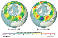 On the left is an image of the global circulation pattern on a normal day. On the right is the image of the global circulation pattern when extreme weather occurs. The pattern on the right shows extreme patterns of wind speeds going north and south, while the normal pattern on the left shows moderate speed winds in both the north and south directions. (Credit: Michael Mann / Penn State) Click to Enlarge.