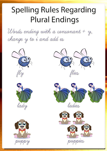 Spelling Rules- Plural of Nouns