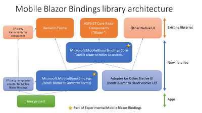 Mobile Blazor Bindings architecture