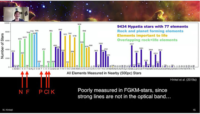 Hypatia catalog tracks stars and chemical composition (Source: Natalie Hinkel, Habitable Worlds 2021)