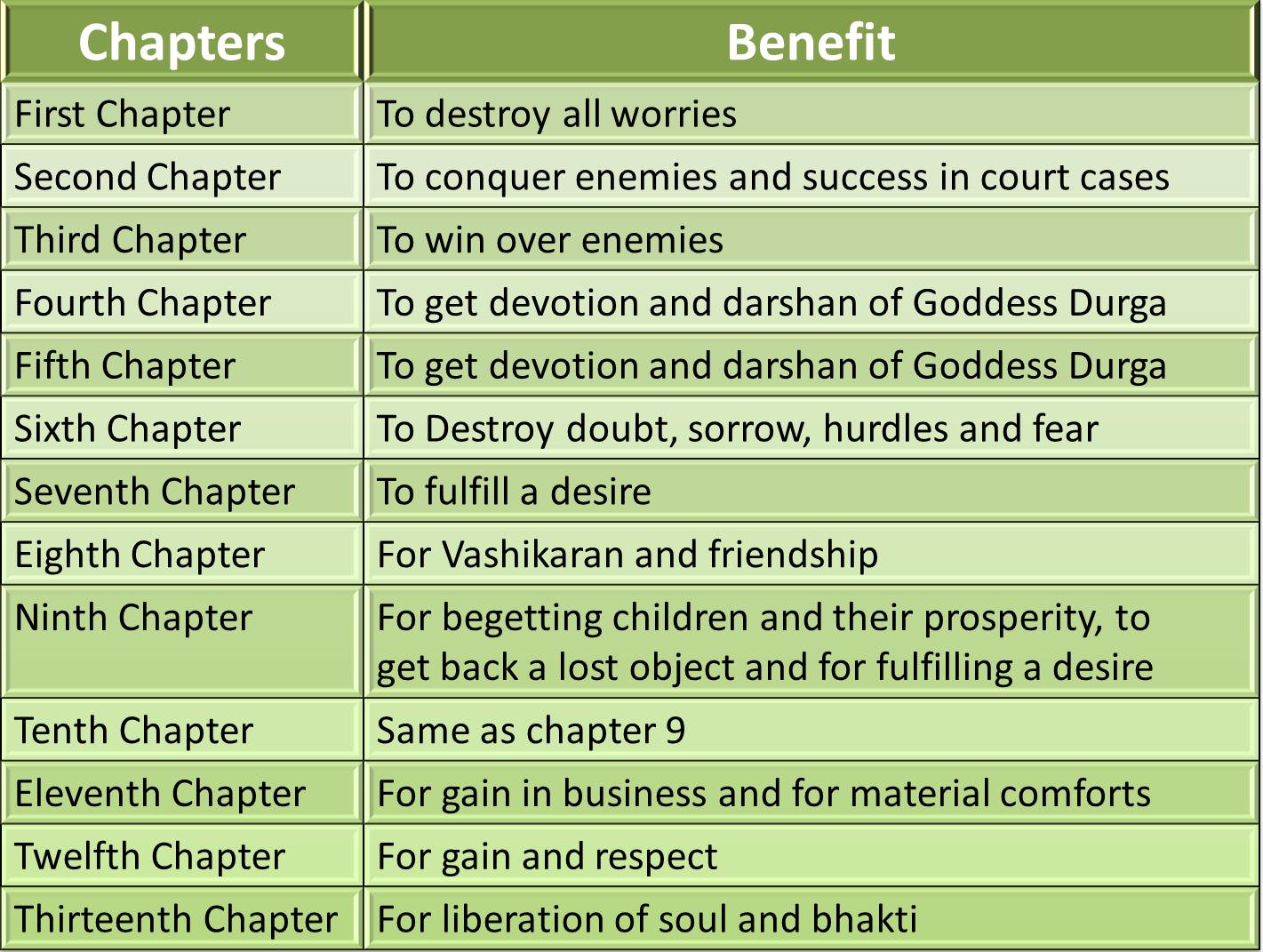ducmessri - Durga saptashati in hindi pdf geeta press