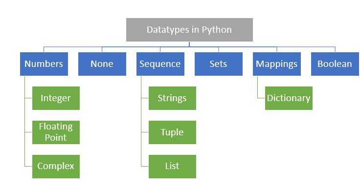 Python DataTypes